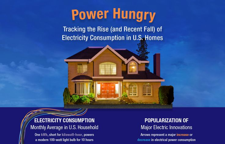 INFOGRAPHIC: U.S. residential electricity consumption drops for the first time in a century