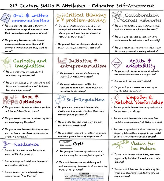 Good reference list with lots of quality links for teachers who want to provide their students with 21st Century skills.