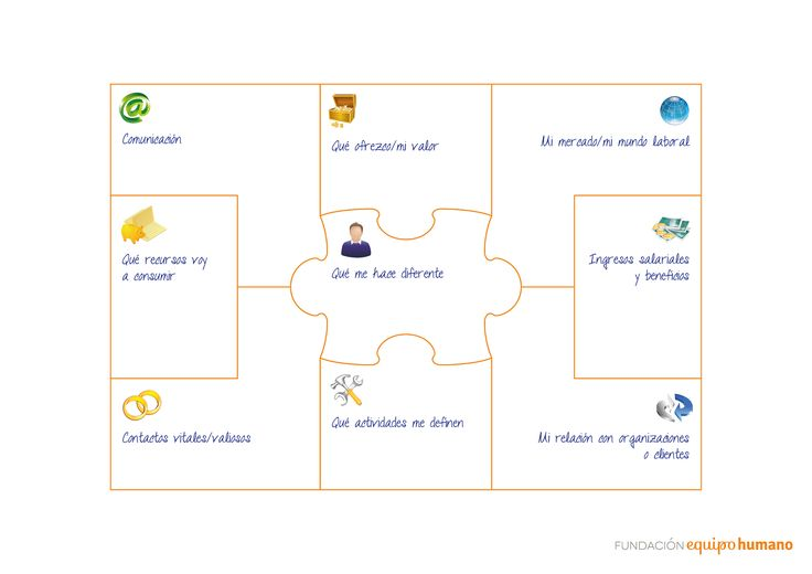 EL MODELO CANVAS ADAPTADO A LA BUSQUEDA DE EMPLEO DE EDAD ADULTA - Muñozparreño