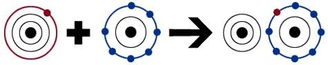 IONIC BONDS!  Orbitals of an atom with letter designations