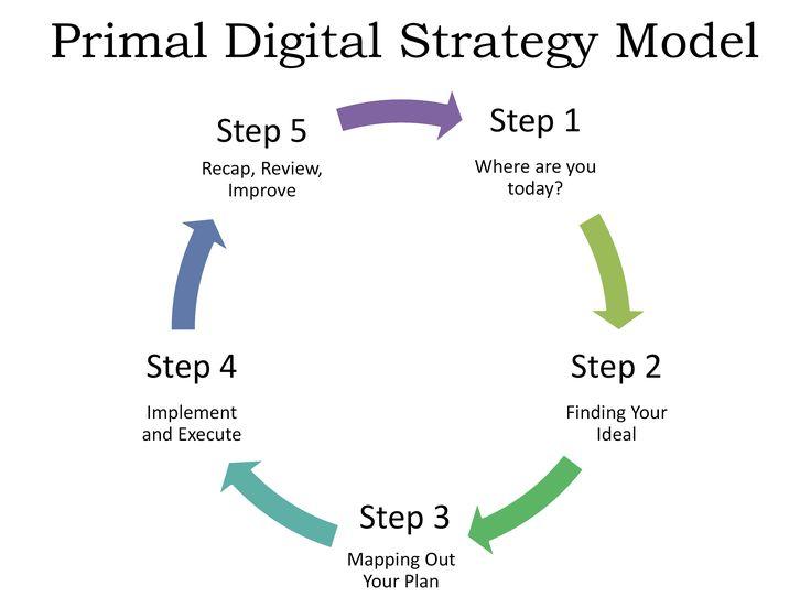 Cool Digital Marketing Framework Check More At HttpDougleschan