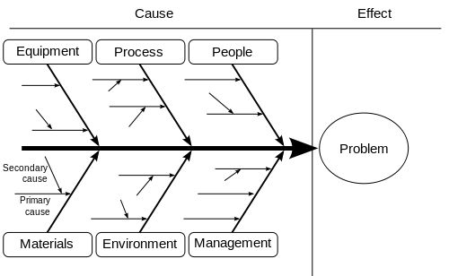 Ishikawa Fishbone Diagram - Causality - Used in management and engineering, an Ishikawa diagram shows the factors that cause the effect. Smaller arrows connect the sub-causes to major causes.