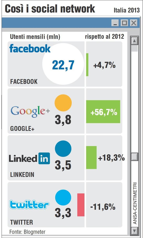 Così i social network in Italia