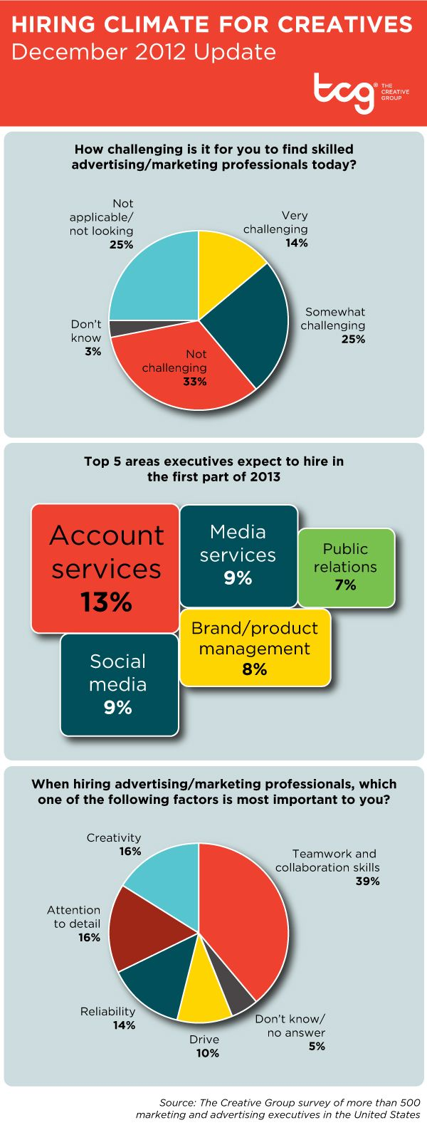 best images about workplace news creative midsize advertising agencies are expected to see the most recruiting activity in the first part of do you have skills employers seek