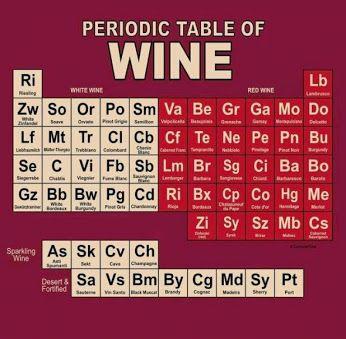 Periodic Tabe of Wine