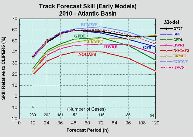 Hurricane Computer Models | Weather Underground