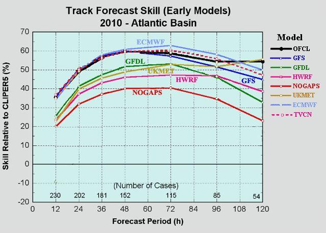 Hurricane Computer Models | Weather Underground