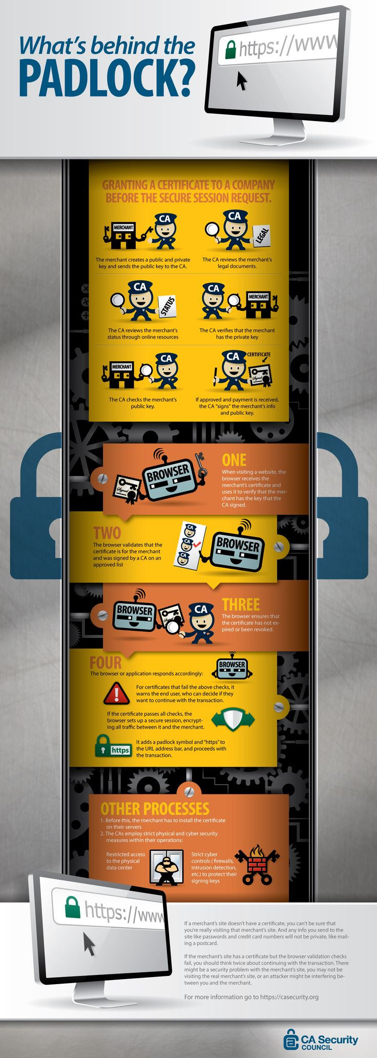 Know whats behind the padlock when install an SSL certificate in your website...!