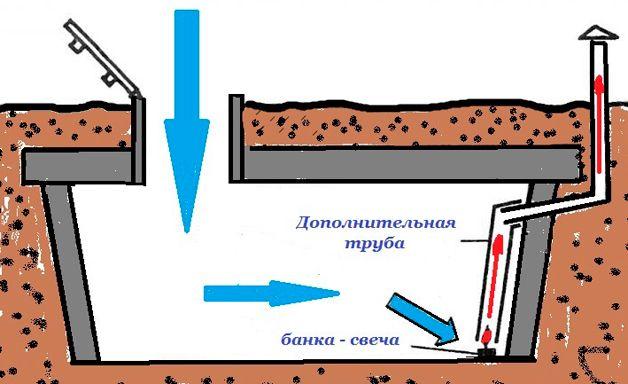 Схема сушки погреба с помощью свечи