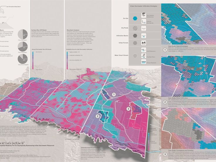 """Overview diagram, the Divining LA tool prototype: """"Where is it? Let's (re)Use It"""": a fine-scaled geospatial modeling tool for strategically reassessing urban stormwater resources."""