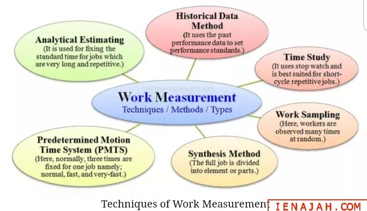 Techniques Of Work Measurement And Their Applications Historical Data Techniques Measurements