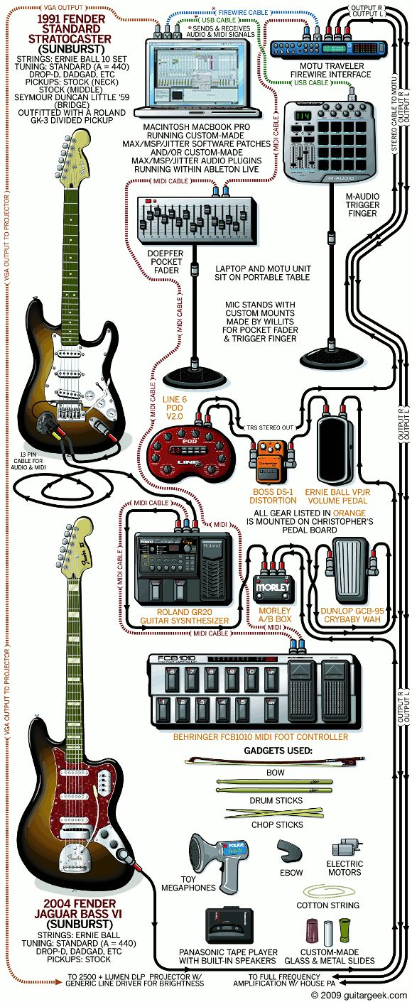 232 best guitarist 39 s rigs images on pinterest guitar amp music and electric guitars. Black Bedroom Furniture Sets. Home Design Ideas