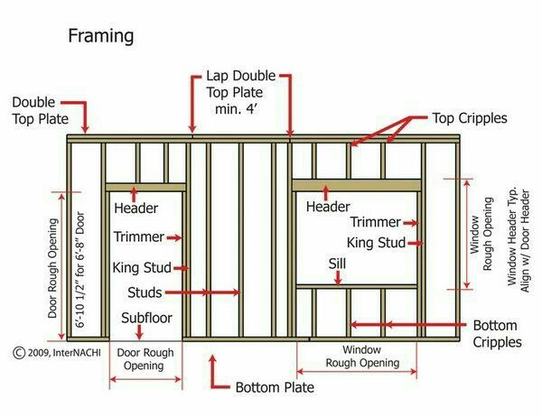 Pin By Patrick Young On Future Projects Framing Construction Home Construction Building A House