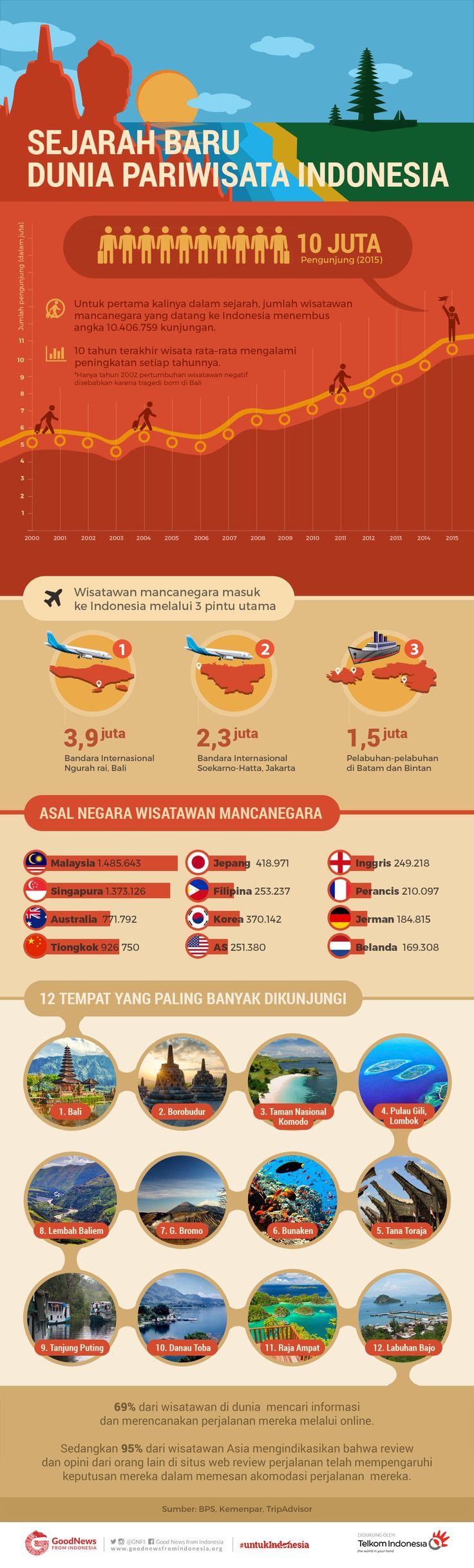 Sejarah Baru Dunia Pariwisata Indonesia