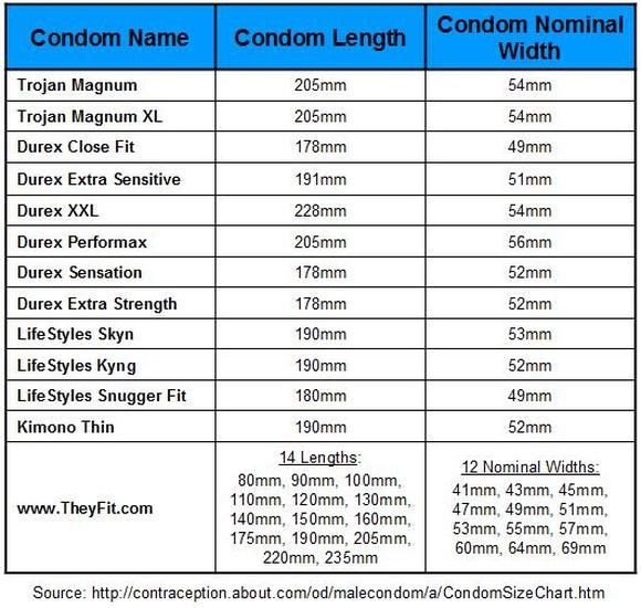 Condom Sizer Chart - from Condomsizer.co.uk | For Your Pleasure ...