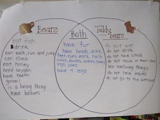 living vs nonliving inquiry activity for kindergarten