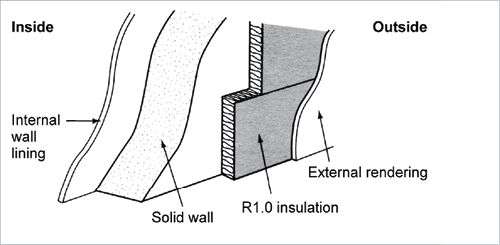 Insulation A Cross Section Diagram Of A Solid Wall The