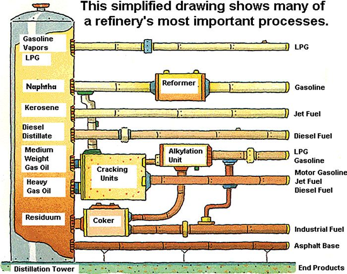 This Simplified Drawing Shows Many Of A Refinery S Most Important Processes In 2020 Oil Refinery Refinery Oil And Gas