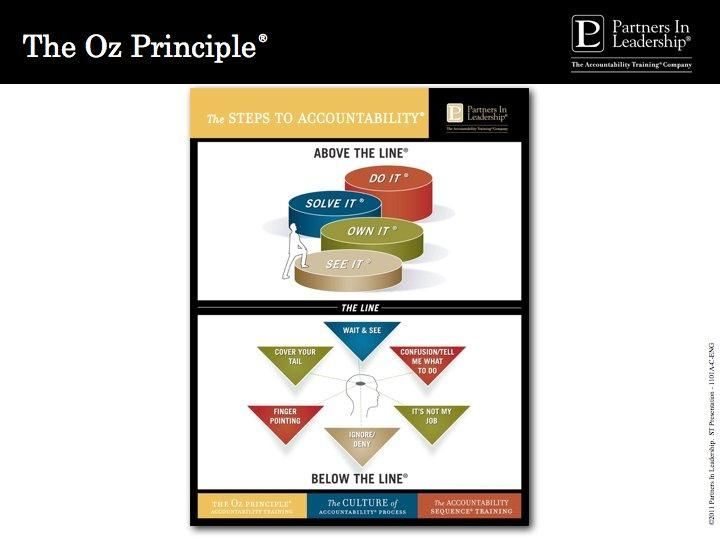 the oz principle book report The book helped me to understand there is a fine line between the two and its a normal struggle to hold yourself accountable this book has really gave me some insight that i will use at this junction in my life (and in the future) to make new strategic personal goals.