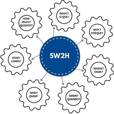 Transformando Espaços: Construa um Plano de Ação utilizando o 5W2H!