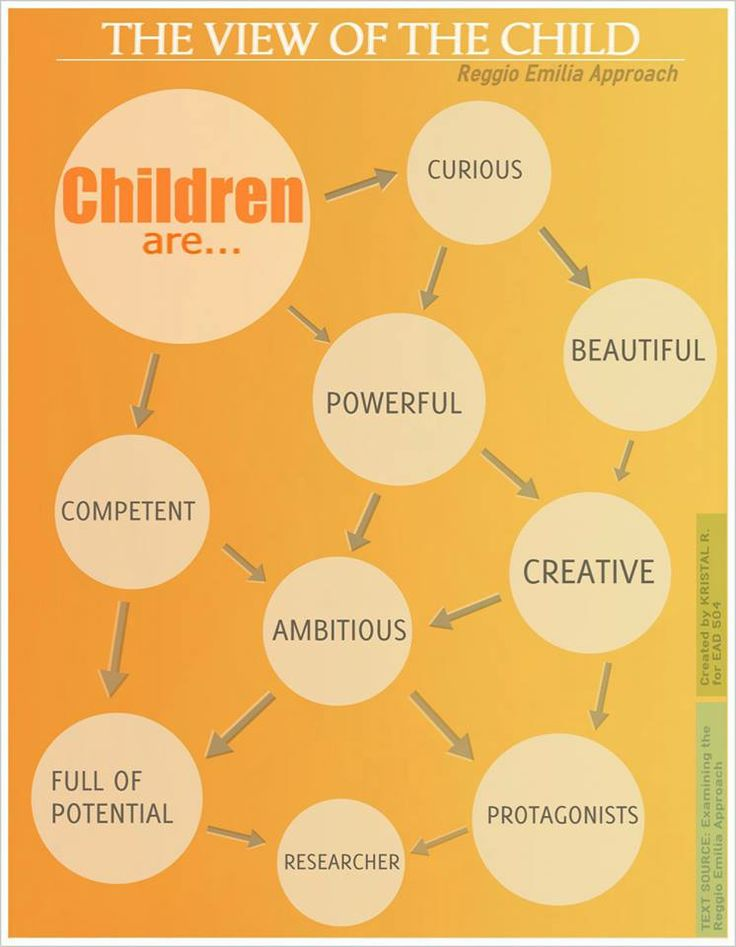 What is your Image of the Child?