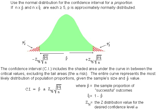 confidence intervals Confidence intervals give us a range of plausible values for some unknown value based on results from a sample this topic covers confidence intervals for means and.