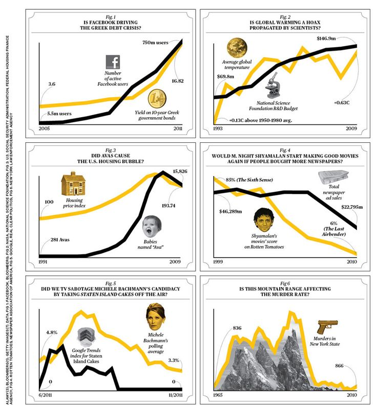 Correlation or Causation. Amusing examples of why you shouldn't trust a lot of charts.