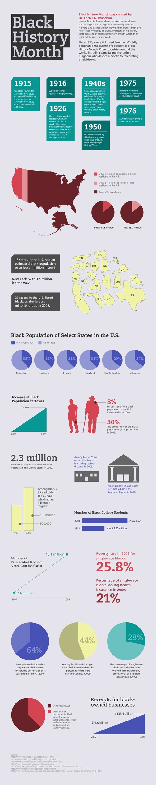Black History Infograph