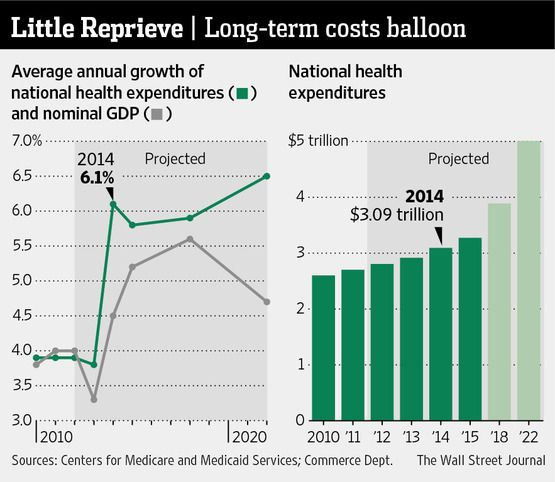 U.S. health-care spending will jump 6.1% next year when key provisions of the federal overhaul law take effect.