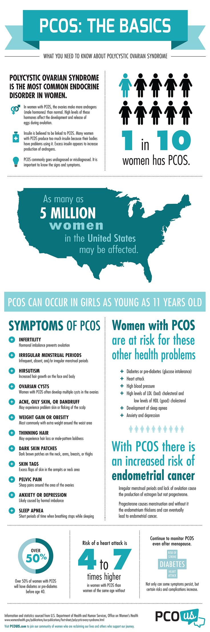 Infographic on PCOS basics from PCOUS.com