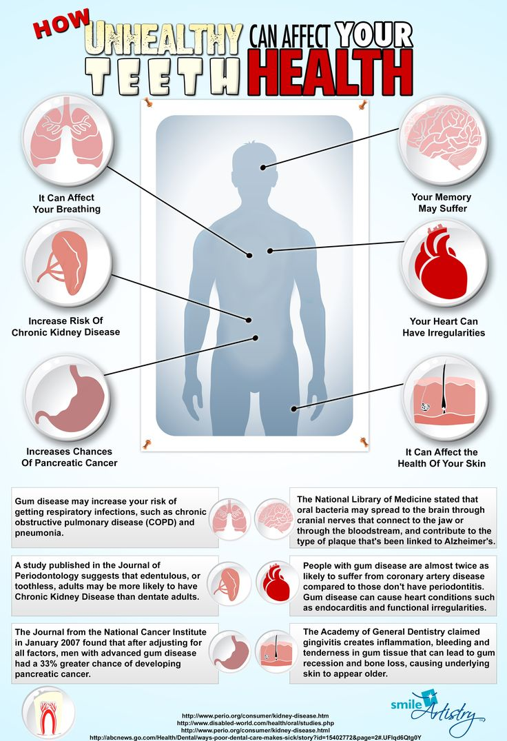 How unhealthy teeth affects overall health | Heart disease ...