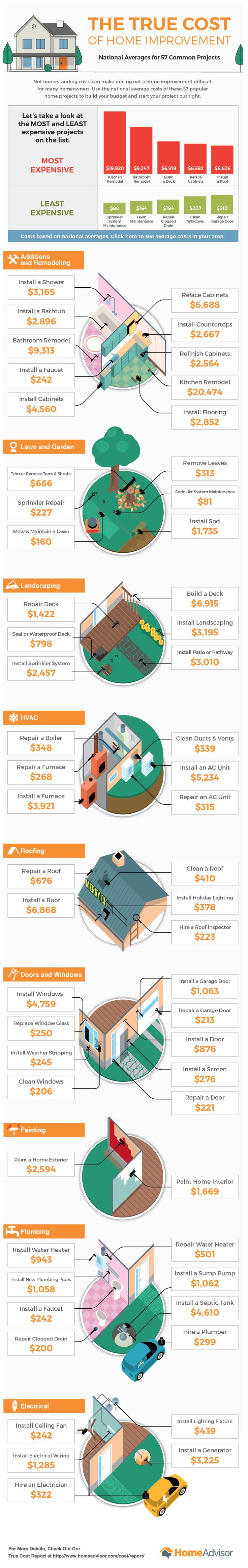 Infographic: Home Improvement Costs - Home Improvement Tips & Advice from HomeAdvisor