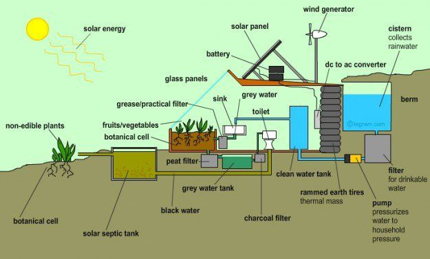 Functionality of Earthship.  Great example of utilizing/reusing/saving water.                                                                                                                                                                                 More