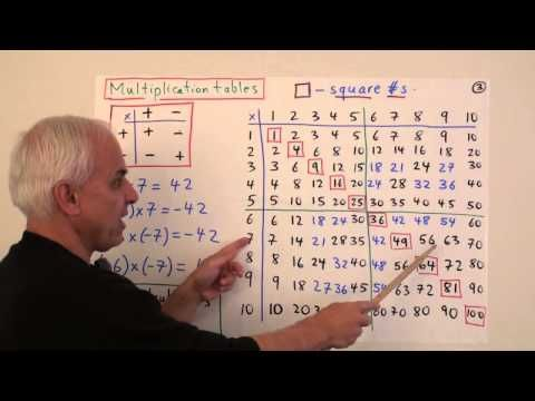 Year9Maths1: Review of integer arithmetic - YouTube