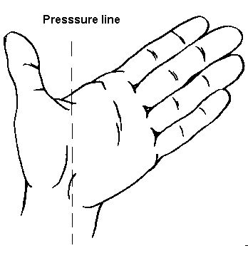 Ten Basic Steps in Archery: Step 3 Bow Hand Placement - a) The pressure of the bowshould be distributed along the pressure line. Relax the fingers. The back of your hand should make an angle of 45 degrees. - b) The tips of thumb and index finger are may touch each in a relaxed way.