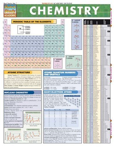 80 Best Quick Study Charts Images On Pinterest