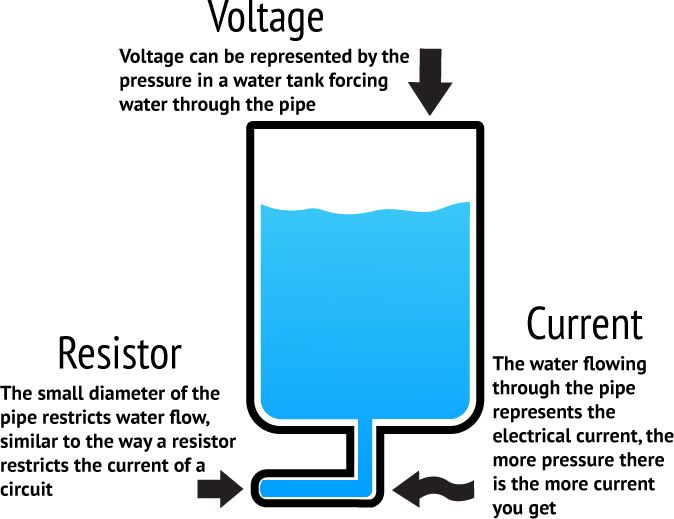 Difference Between Current And Voltage Manual Guide