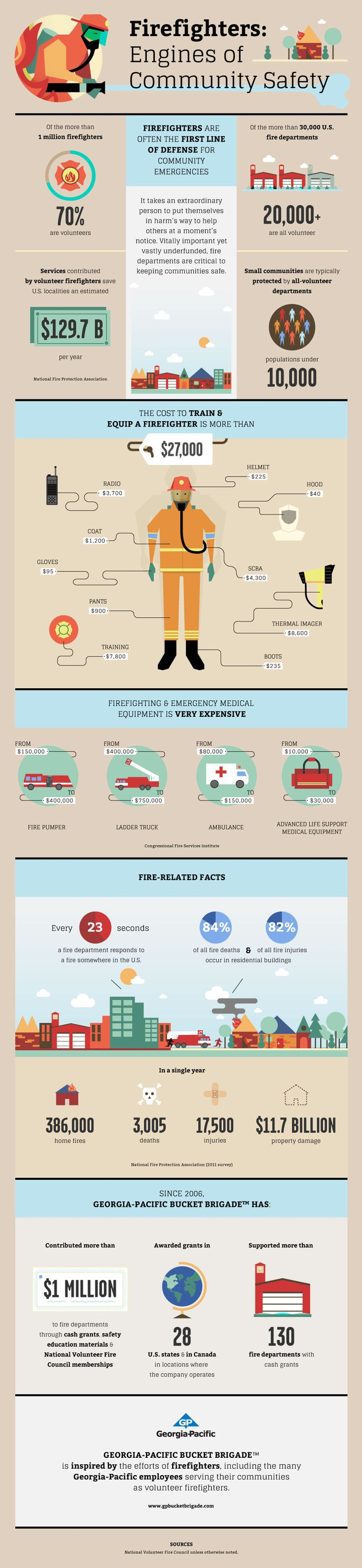 Firefighters - Engines of Community Safety @ Pinfographics