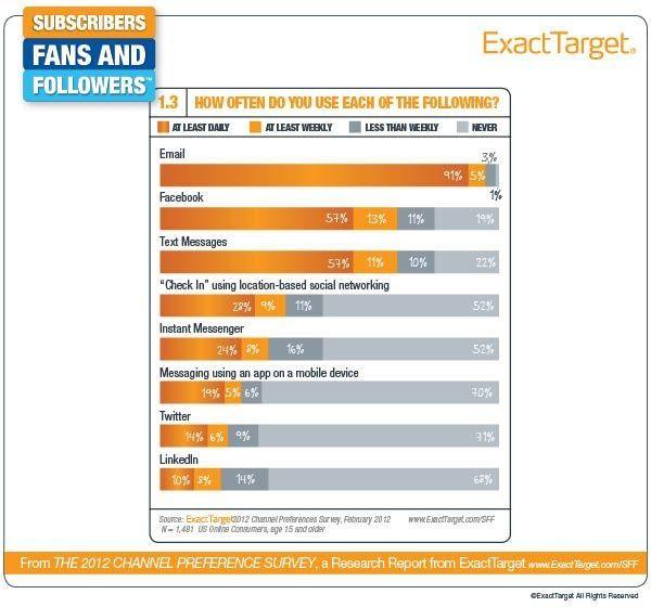 Best Consumer Behavior Images On   Info Graphics