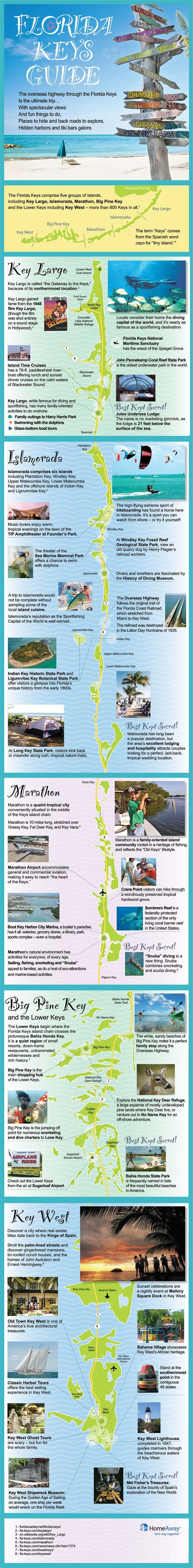 Where to Go in the Florida Keys - There are five groups of islands - Upper, Central, and Lower. Top islands include Key Largo, Islamorada, Marathon, Big Pine Key, and Key West. But there are 800+ islands in all! [Infographic]