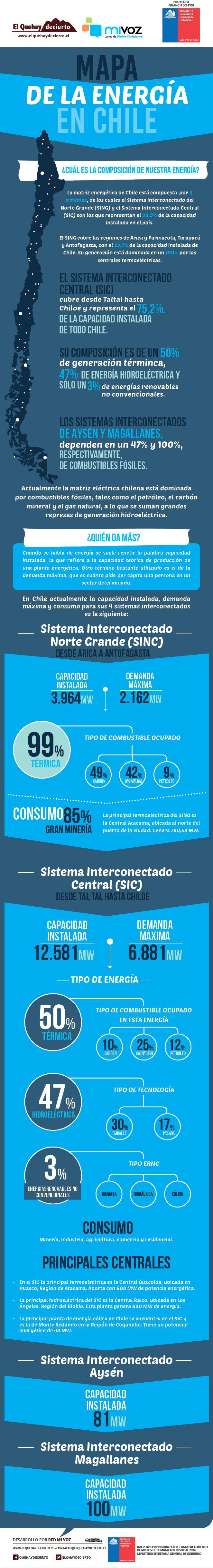 [Infografía] Región de Atacama: Veamos el mapa de la energía en Chile | El QueHayDecierto.cl , Noticias de Copiapó y Atacama