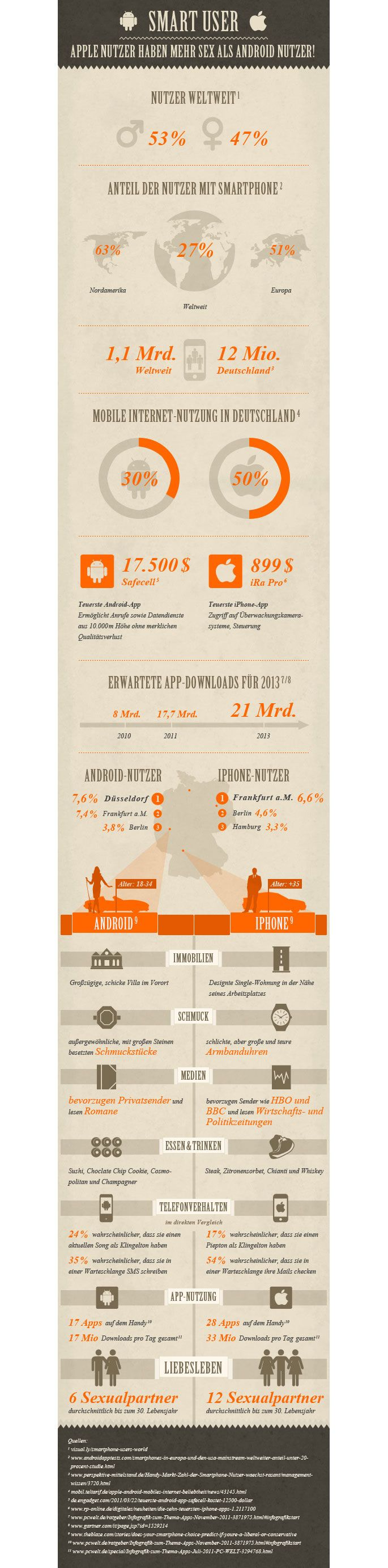 Infografik-Smartphones: Android vs. iPhone