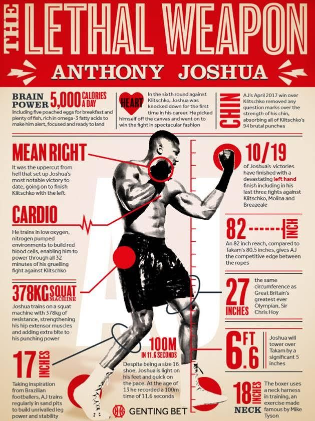 Anthony Joshua Workout | Men's Health