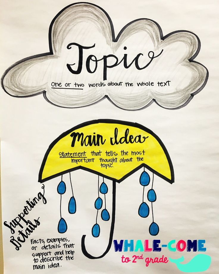 TOPIC vs. MAIN IDEA anchor chart #mainidea #topic #supportingdetails #3rdgrade #whalecometo2ndgrade