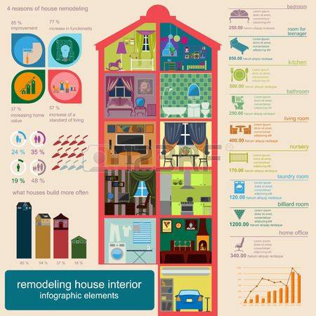 House remodeling infographic with Flat design. Set interior elements for creating your infographics. Vector illustration #vectors #flat #design