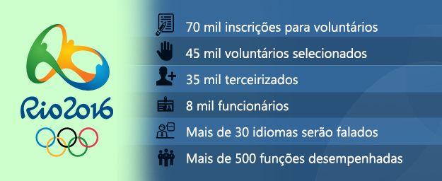 Inscrições abertas para trabalhar nas Olimpíadas Rio 2016