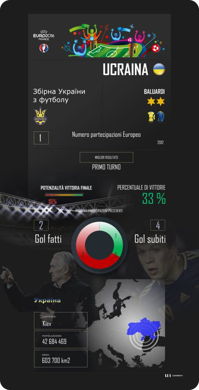 Euro 2016, Francia, France, Ucraina, Ukraine, Gruppo C, Group C, Formenko, scheda di presentazione