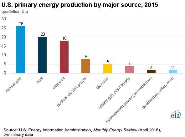Bar chart showing Energy Production by Energy Source, 2015: Coal 20 quadrillion Btu; Natural Gas 26 quadrillion Btu;  Crude oil 18 quadrillion Btu; Nuclear electric power 8 quadrillion Btu; hydroelectric power (conventional) 2 quadrillion Btu; Biomass 5 quadrillion Btu;  Natural gas plant liquids 4 quadrillion Btu; Geothermal, solar/PV, Wind 2 quadrillion Btu.