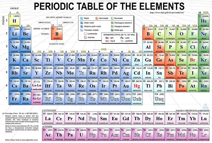 Periodic table of elements facts of life i am and much for P table of element
