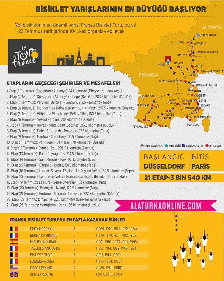"""Bisiklet yarışlarının en büyüğü Fransa Bisiklet Turu (Tour de France) başladı  İtalya Bisiklet Turu ve İspanya Bisiklet Turu ile yol bisikleti sezonunun """"grand tour"""" (büyük tur) diye adlandırılan en önemli üç yarışından biri olan, 1903'ten bu yana düzenlenmesinden dolayı turların en eski ve prestijlisi kabul edilen Fransa Bisiklet Turu, bu yıl 1-23 Temmuz tarihlerinde 104. kez organize edilecek."""